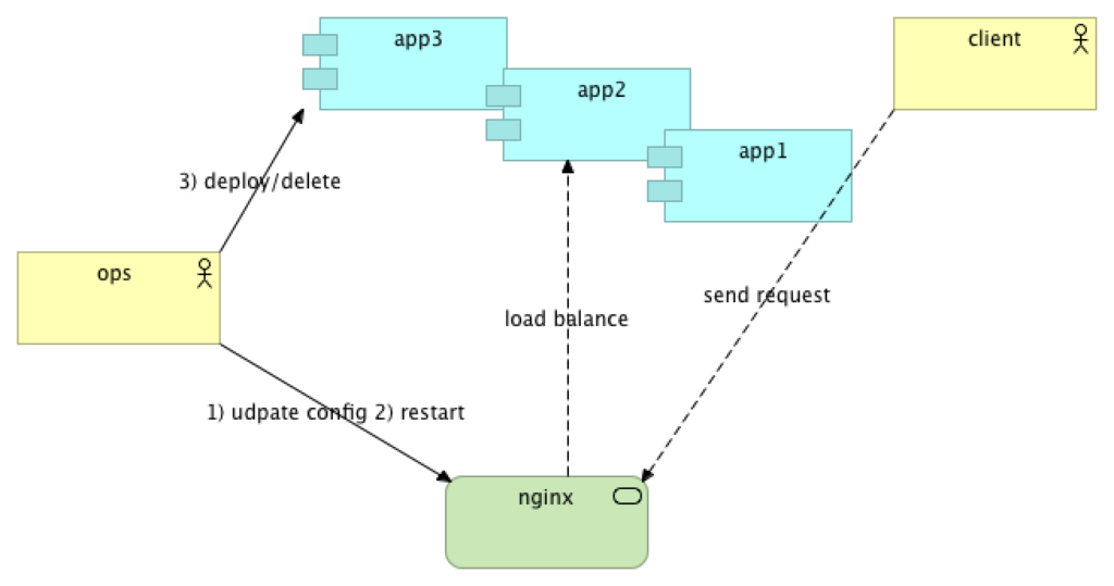 Implementing Service Discovery with Consul, Registrator and Nginx in