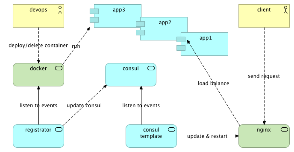 Implementing Service Discovery with Consul, Registrator and
