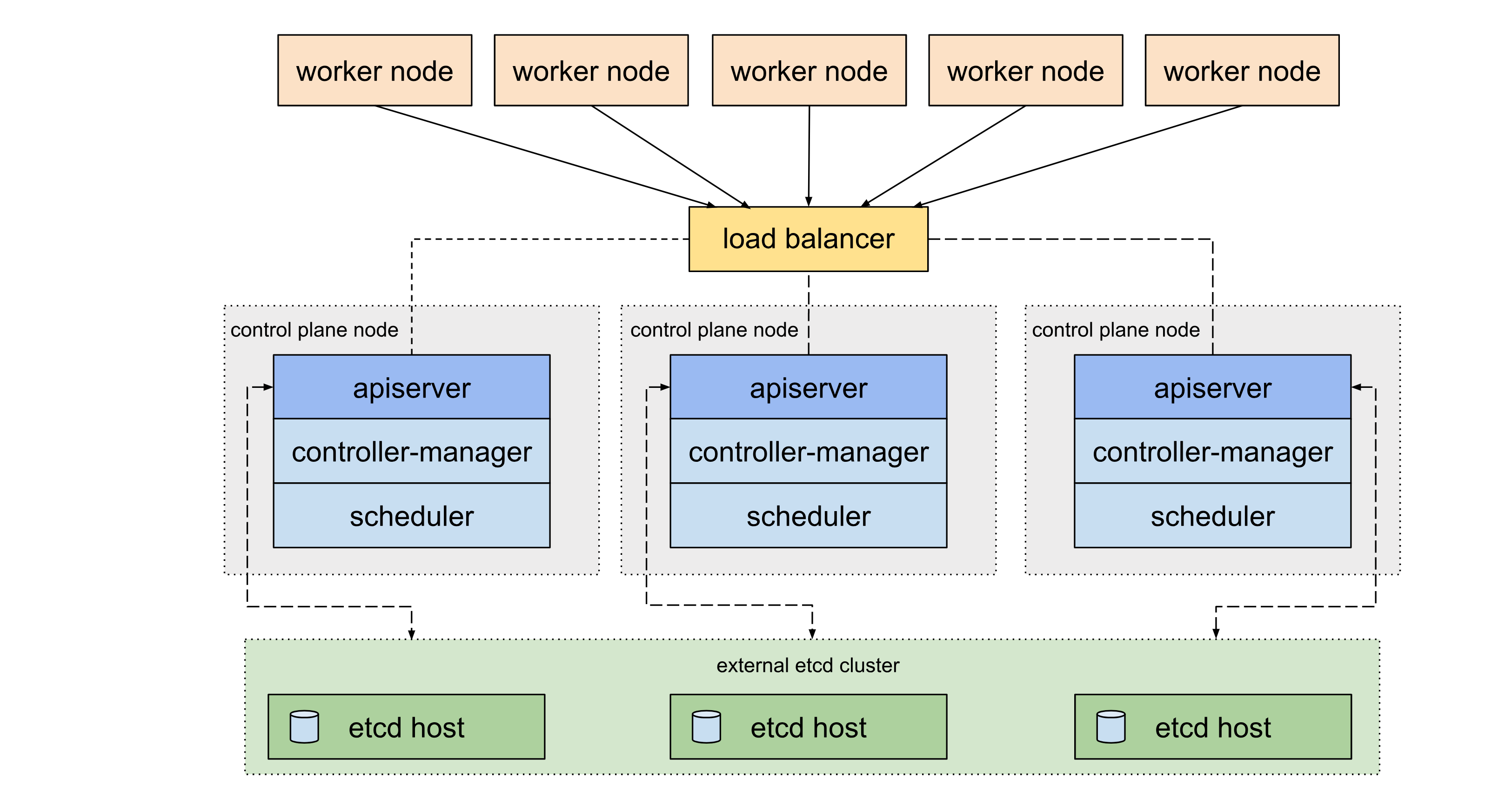 Automating Highly Available Kubernetes and external ETCD cluster